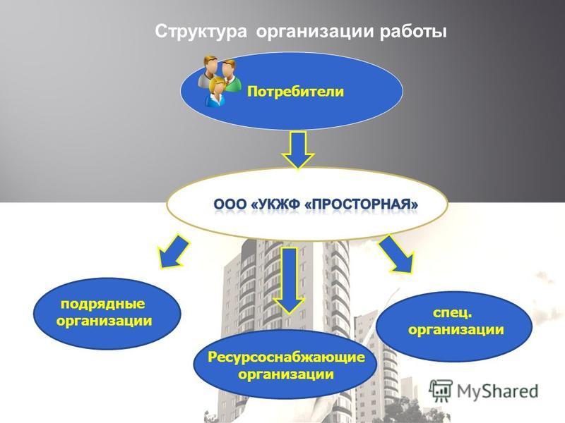 подрядные организации спец. организации Структура организации работы Ресурсоснабжающие организации Потребители