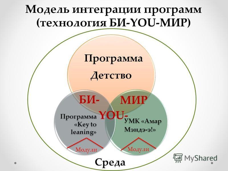 Программа Детство УМК «Амар Мэндэ-э!» Программа «Key to leaning» БИ- YOU- МИР Модель интеграции программ (технология БИ-YOU-МИР) Модули Среда
