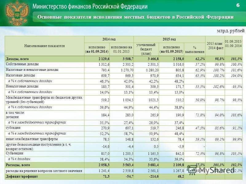 6 млрд. рублей Наименование показателя 2014 год 2015 год 2015 план/ 2014 факт 01.09.2015/ 01.09.2014 исполнено (на 01.09.2014) исполнено на 01.01.2015 уточненный бюджет (план) исполнено (на 01.09.2015) % выполнения Доходы, всего 2 129,63 508,73 466,8