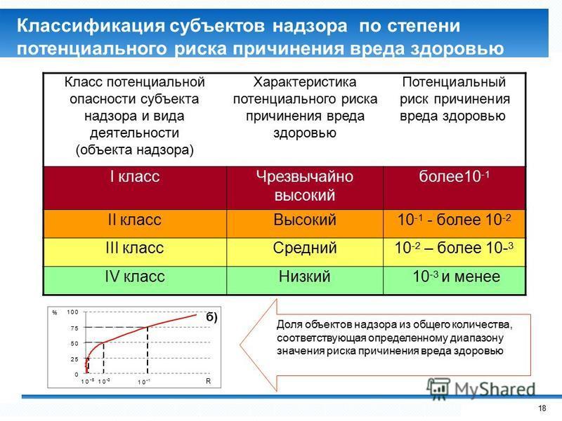 Классификация субъектов надзорапо степени потенциального риска причинения вреда здоровью 75 50 25 0 % 100 10 -1 10 -5 10 -3 R б) Доля объектов надзора из общего количества, соответствующая определенному диапазону значения риска причинения вреда здоро