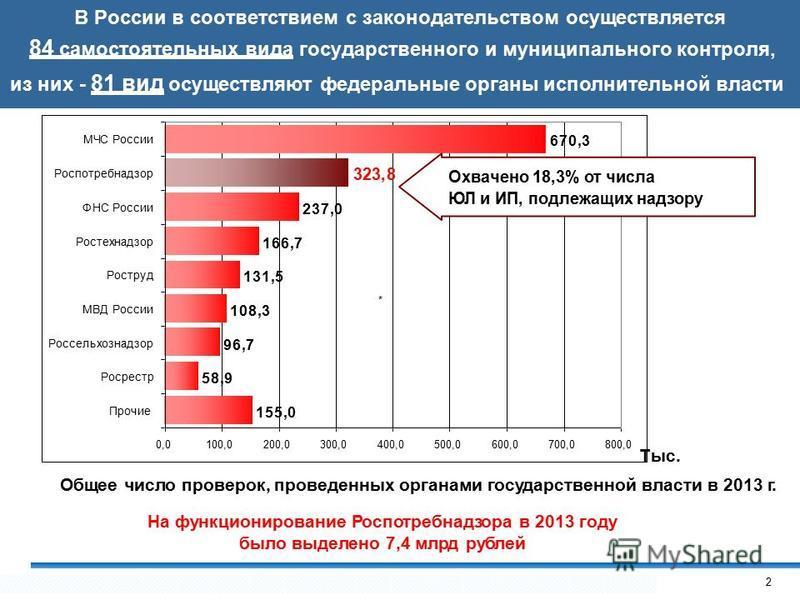 В России в соответствием с законодательством осуществляется 84 самостоятельных вида государственного и муниципального контроля, из них - 81 вид осуществляют федеральные органы исполнительной власти 155,0 58,9 96,7 108,3 131,5 166,7 237,0 670,3 323,8