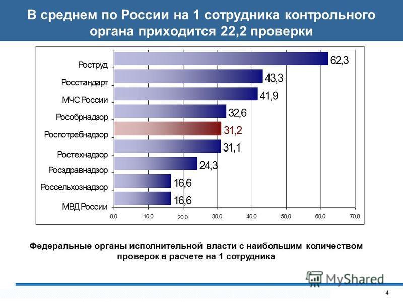 В среднем по России на 1 сотрудника контрольного органа приходится 22,2 проверки 16,6 20,0 24,3 32,6 31,2 31,1 43,3 41,9 62,3 0,00,010,030,040,050,060,070,0 Росздравнадзор Россельхознадзор МВД России МЧС России Рособрнадзор Роспотребнадзор Ростехнадз