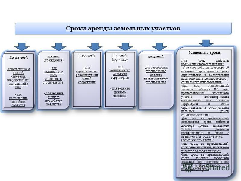 сроки заключения договоров аренды земельного участка - фото 8
