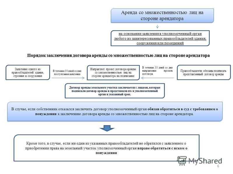 договор аренды земельного участка со множественностью лиц на стороне арендатора красными