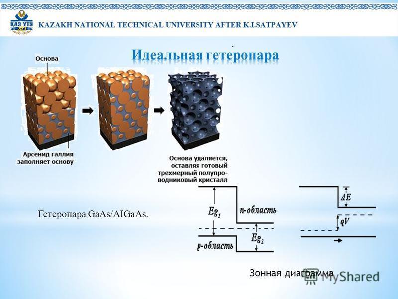 Гетеропара GaAs/AIGaAs. Зонная диаграмма