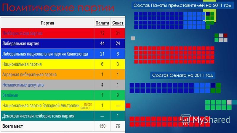 Политические партии Состав Палаты представителей на 2011 год Состав Сената на 2011 год