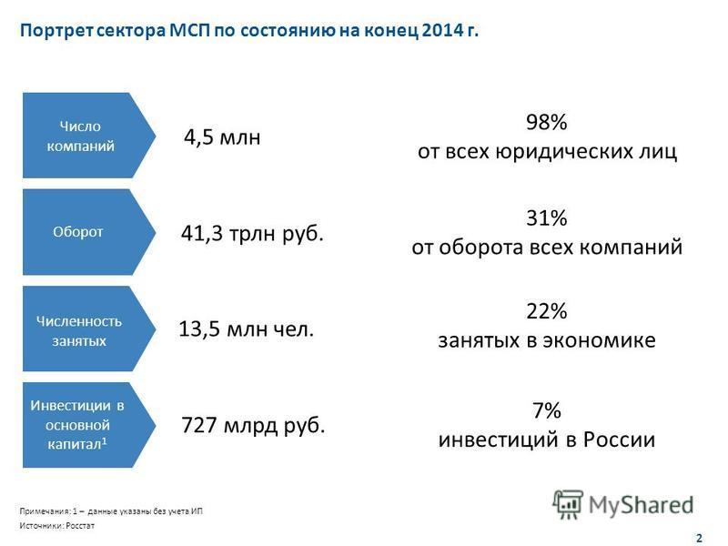 2 Название раздела 2 Портрет сектора МСП по состоянию на конец 2014 г. Оборот Инвестиции в основной капитал 1 13,5 млн чел. Численность занятых Число компаний 41,3 трлн руб. 4,5 млн 727 млрд руб. 31% от оборота всех компаний 22% занятых в экономике 7