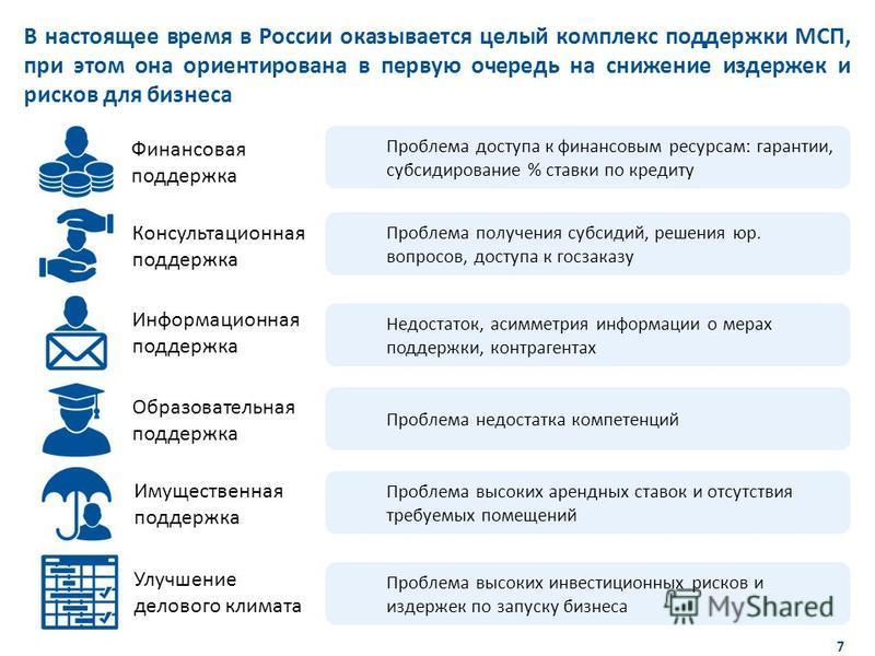 7 Название раздела 7 В настоящее время в России оказывается целый комплекс поддержки МСП, при этом она ориентирована в первую очередь на снижение издержек и рисков для бизнеса Финансовая поддержка Образовательная поддержка Информационная поддержка Ко