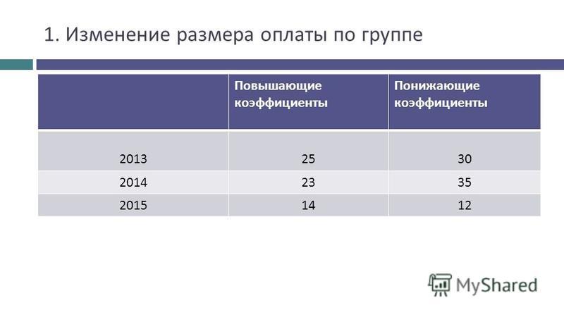 1. Изменение размера оплаты по группе Повышающие коэффициенты Понижающие коэффициенты 20132530 20142335 20151412