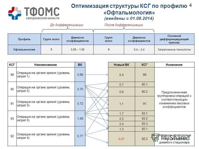 Оптимизация структуры КСГ по профилю «Офтальмология» (введены с 01.08.2014) КСГНаименование ВКНовый ВККСГИзменения 89 Операции на органе зрения (уровень затрат 1) 0,680,489 Предложена иная группировка операций с соответствующим изменением весовых коэ