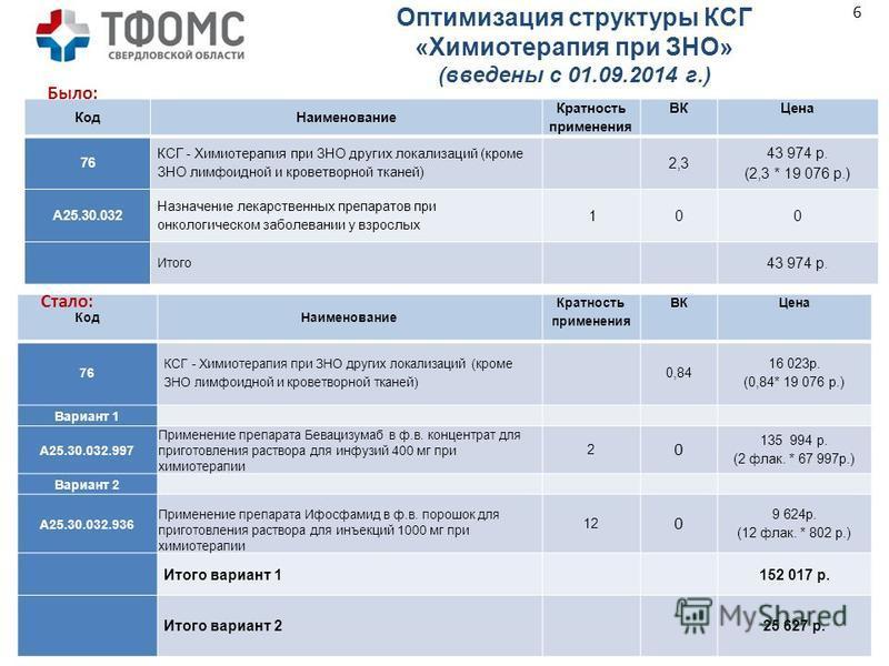 Код Наименование Кратность применения ВК Цена 76 КСГ - Химиотерапия при ЗНО других локализаций (кроме ЗНО лимфоидной и кроветворной тканей) 2,3 43 974 р. (2,3 * 19 076 р.) A25.30.032 Назначение лекарственных препаратов при онкологическом заболевании
