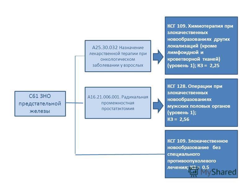 С61 ЗНО предстательной железы А25.30.032 Назначение лекарственной терапии при онкологическом заболевании у взрослых КСГ 109. Химиотерапия при злокачественных новообразованиях других локализаций (кроме лимфоидной и кроветворной тканей) (уровень 1); КЗ