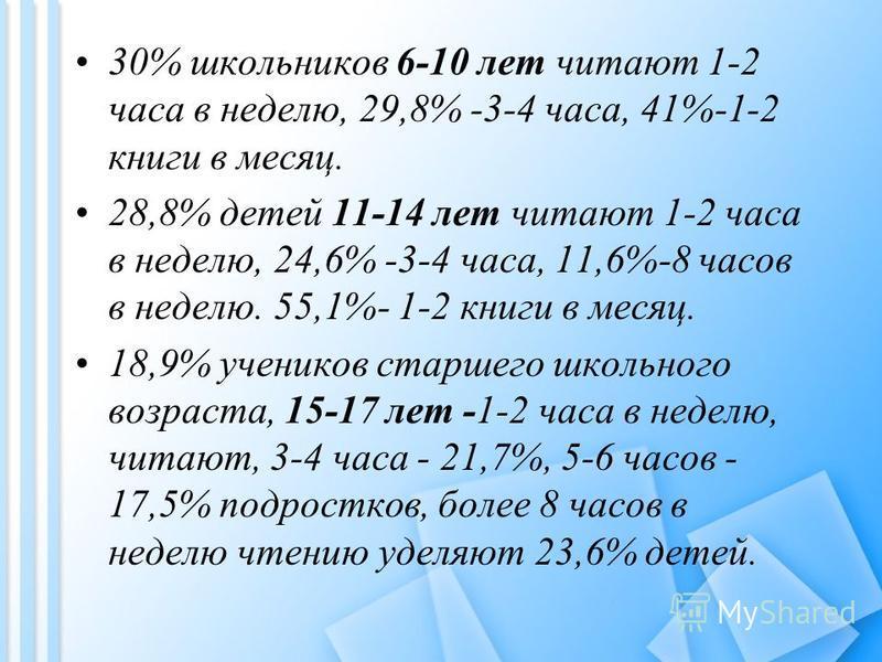 30% школьников 6-10 лет читают 1-2 часа в неделю, 29,8% -3-4 часа, 41%-1-2 книги в месяц. 28,8% детей 11-14 лет читают 1-2 часа в неделю, 24,6% -3-4 часа, 11,6%-8 часов в неделю. 55,1%- 1-2 книги в месяц. 18,9% учеников старшего школьного возраста, 1
