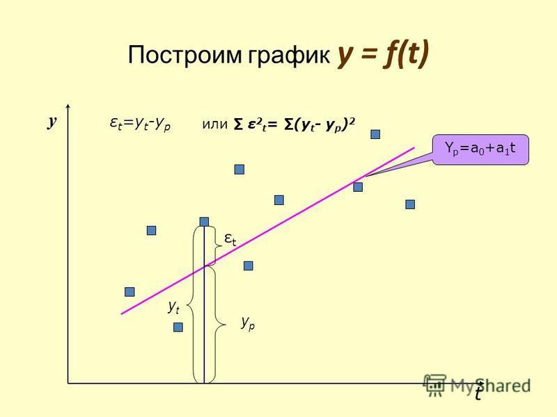 Расчет параметров модели МНК Параметры большинства