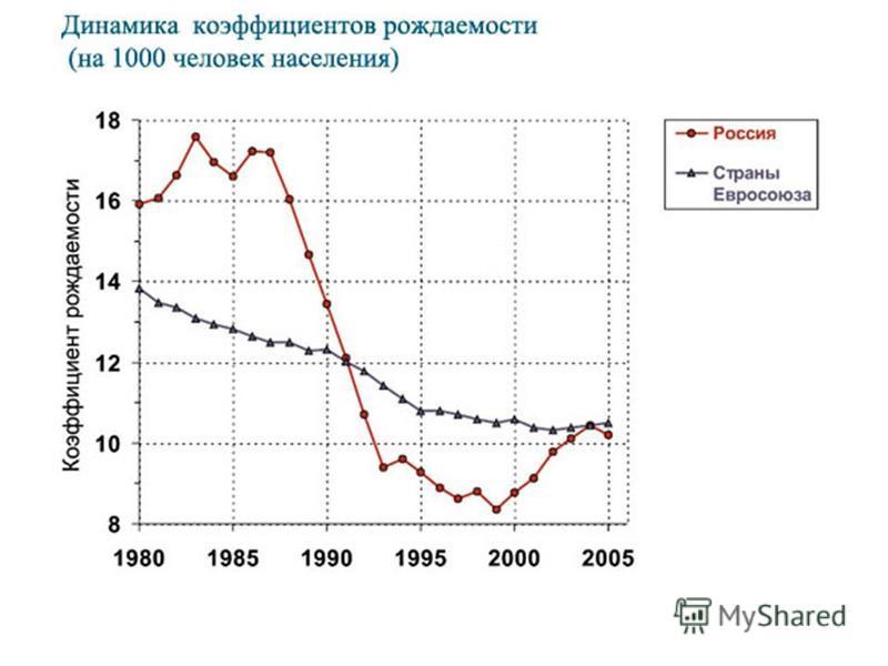 Моделирование продаж объёма пива в РФ