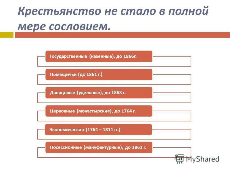 Крестьянство не стало в полной мере сословием. Государственные ( казенные ), до 1866 г. Помещичьи ( до 1861 г.) Дворцовые ( удельные ), до 1863 г. Церковные ( монастырские ), до 1764 г. Экономические (1764 – 1811 гг.) Посессионные ( мануфактурные ),