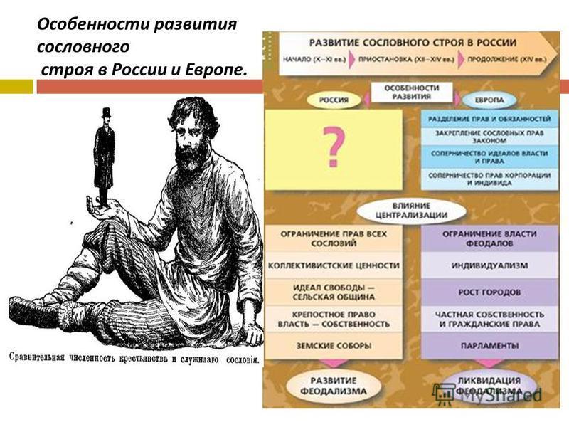 Особенности развития сословного строя в России и Европе.