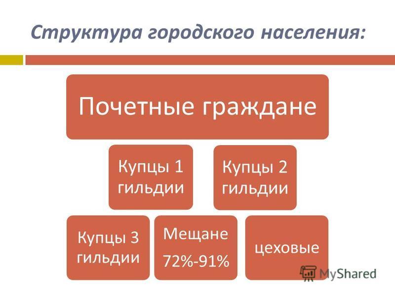Структура городского населения : Почетные граждане Купцы 1 гильдии Купцы 3 гильдии Мещане 72%-91% Купцы 2 гильдии цеховые