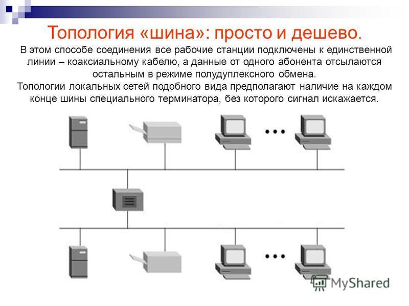 Топология «шина»: просто и дешево. В этом способе соединения все рабочие станции подключены к единственной линии – коаксиальному кабелю, а данные от одного абонента отсылаются остальным в режиме полудуплексного обмена. Топологии локальных сетей подоб