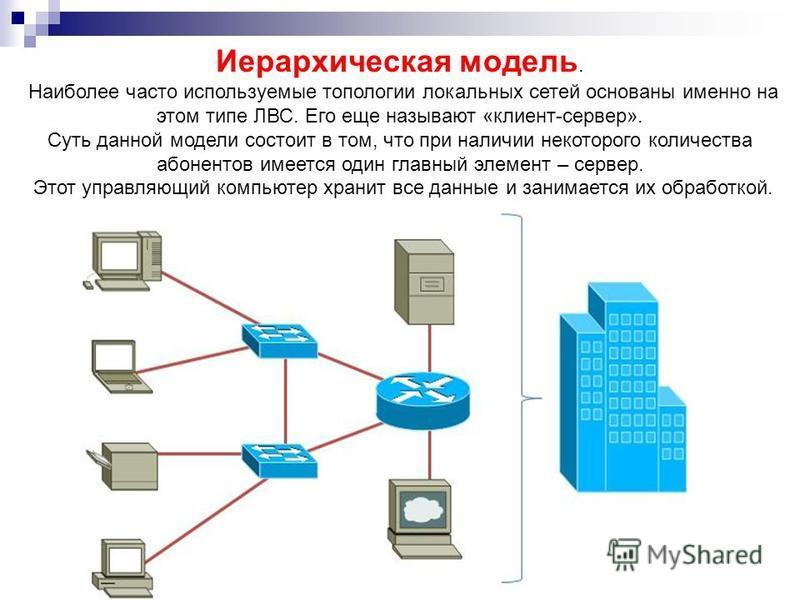Иерархическая модель. Наиболее часто используемые топологии локальных сетей основаны именно на этом типе ЛВС. Его еще называют «клиент-сервер». Суть данной модели состоит в том, что при наличии некоторого количества абонентов имеется один главный эле