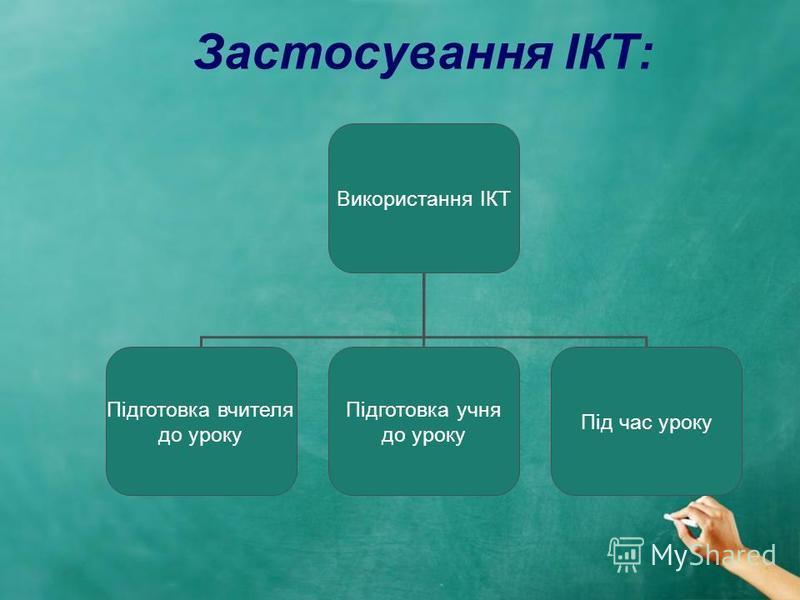 Застосування ІКТ: Використання ІКТ Підготовка вчителя до уроку Підготовка учня до уроку Під час уроку