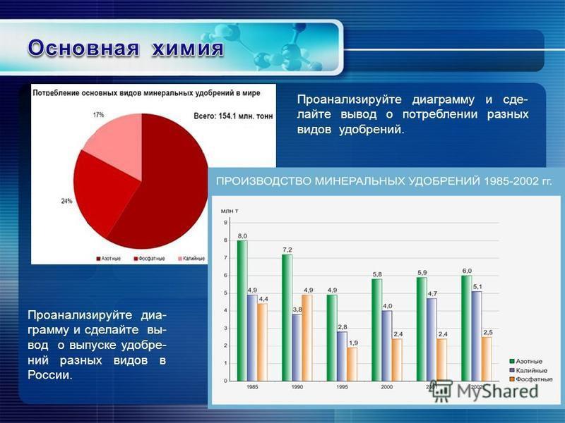 Проанализируйте диаграмму и сделайте вы- вод о выпуске удобрений разных видов в России. Проанализируйте диаграмму и сделайте вывод о потреблении разных видов удобрений. млн. т