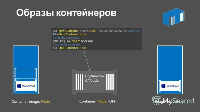Container: Node -OFF C:\Windows C:\Node Container image: Node Image Repository PS> New-Container -Name Node' -ContainerImageName 'Windows PS> Start-Container Node Inside the container… [abc-123] PS> cmd /c node.msi Outside the container… PS> Stop-Con