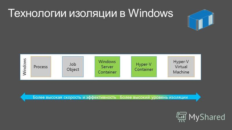 Windows Process Job Object Windows Server Container Hyper-V Container Hyper-V Virtual Machine Более высокая скорость и эффективность Более высокий уровень изоляции