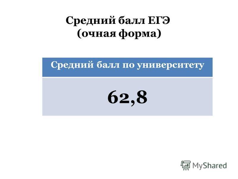 Средний балл ЕГЭ (очная форма) Средний балл по университету 62,8