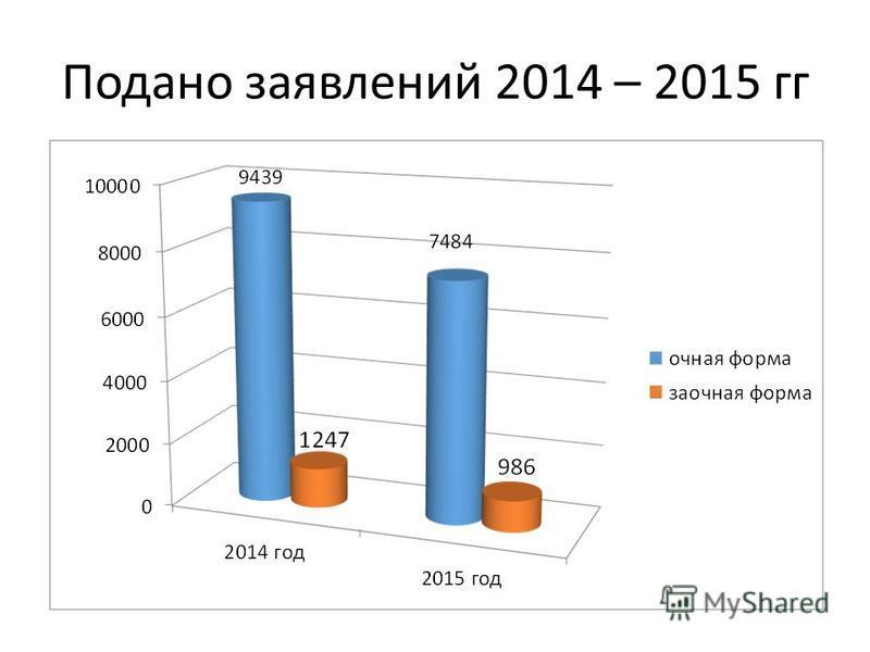 Подано заявлений 2014 – 2015 гг