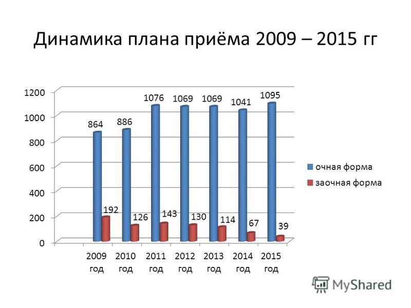 Динамика плана приёма 2009 – 2015 гг