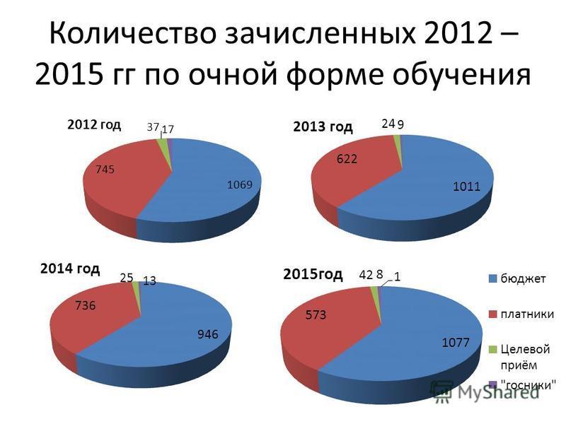 Количество зачисленных 2012 – 2015 гг по очной форме обучения