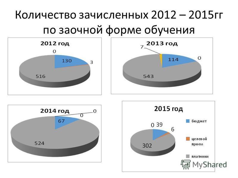 Количество зачисленных 2012 – 2015 гг по заочной форме обучения