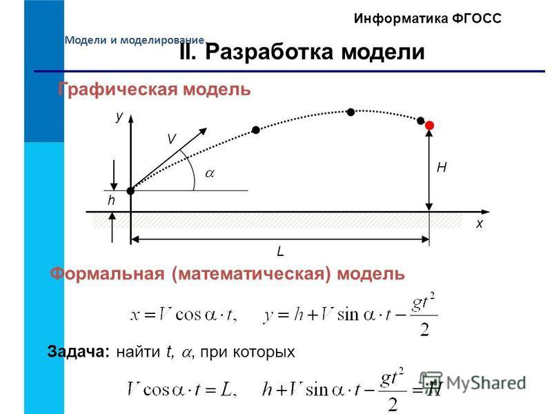 Модели и моделирование. Информатика ФГОСС y x II. Разработка модели Графическая модель H L h Формальная (математическая) модель V Задача: найти t,, при которых