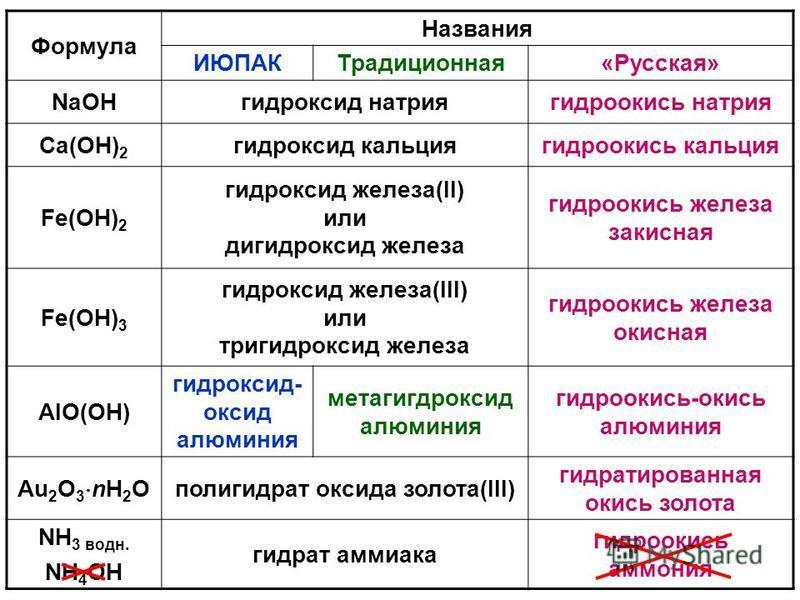 Формула Названия ИЮПАКТрадиционная«Русская» NaOHгидроксид натрия гидроокись натрия Ca(OH) 2 гидроксид кальция гидроокись кальция Fe(OH) 2 гидроксид железа(II) или гидроксид железа гидроокись железа закисная Fe(OH) 3 гидроксид железа(III) или тригидро