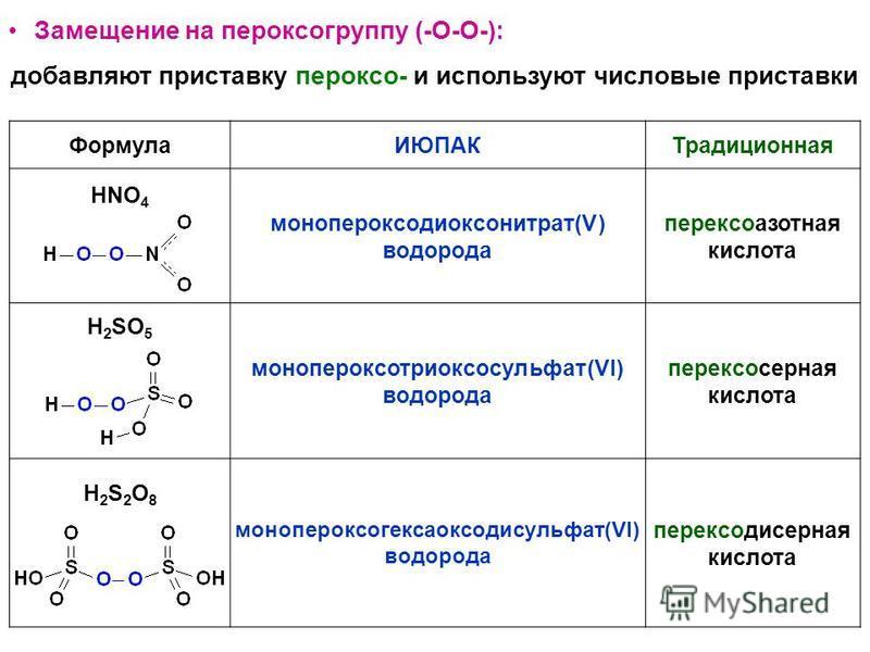Формула ИЮПАКТрадиционная HNO 4 монопероксодиоксонитрат(V) водорода перексоазотная кислота H 2 SO 5 монопероксотриоксосульфат(VI) водорода пероксодисерная кислота H2S2O8H2S2O8 монопероксогексаоксодисульфат(VI) водорода пероксодисерная кислота Замещен