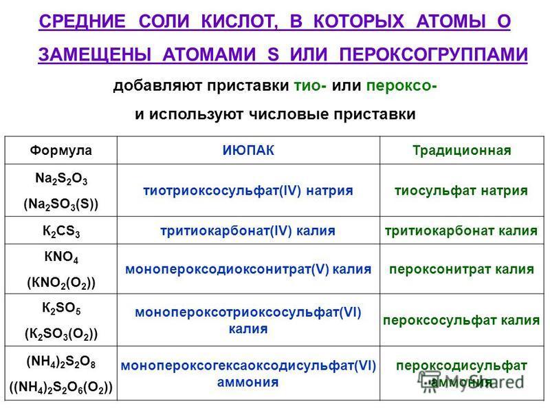 СРЕДНИЕ СОЛИ КИСЛОТ, В КОТОРЫХ АТОМЫ O ЗАМЕЩЕНЫ АТОМАМИ S ИЛИ ПЕРОКСОГРУППАМИ добавляют приставки тио- или пероксо- и используют числовые приставки Формула ИЮПАКТрадиционная Na 2 S 2 O 3 (Na 2 SO 3 (S)) тиотриоксосульфат(IV) натриятиосульфат натрия К