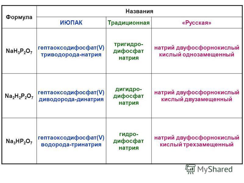 Формула Названия ИЮПАКТрадиционная«Русская» NaH 3 P 2 O 7 гептаоксодифосфат(V) триводорода-натрия тригидро- дифосфат натрия натрий двуфосфорнокислыыыыыыыыый кислый однозамещенный Na 2 H 2 P 2 O 7 гептаоксодифосфат(V) диводорода-динатрия дигидро- дифо