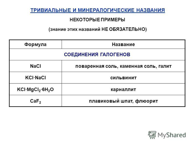 ТРИВИАЛЬНЫЕ И МИНЕРАЛОГИЧЕСКИЕ НАЗВАНИЯ НЕКОТОРЫЕ ПРИМЕРЫ (знание этих названий НЕ ОБЯЗАТЕЛЬНО) Формула Название СОЕДИНЕНИЯ ГАЛОГЕНОВ NaClповаренная соль, каменная соль, галит KCl·NaClсильвинит KCl·MgCl 2 ·6H 2 Oкарналлит CaF 2 плавиковый шпат, флюор