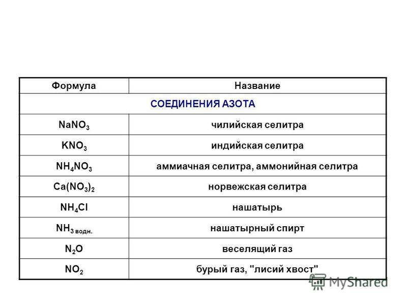 Формула Название СОЕДИНЕНИЯ АЗОТА NaNO 3 чилийская селитра KNO 3 индийская селитра NH 4 NO 3 аммиачная селитра, аммонийная селитра Ca(NO 3 ) 2 норвежская селитра NH 4 Clнашатырь NH 3 воду. нашатырный спирт N2ON2Oвеселящий газ NO 2 бурый газ,