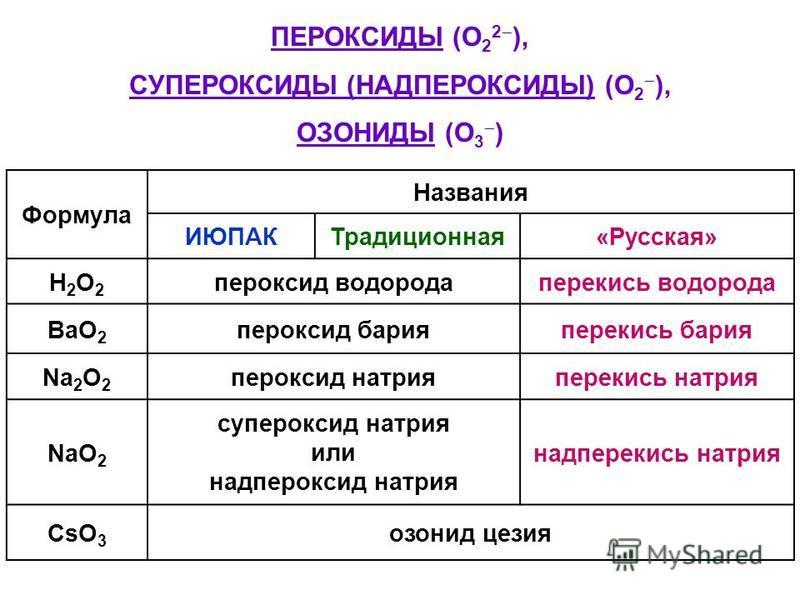 ПЕРОКСИДЫ (O 2 2 ), СУПЕРОКСИДЫ (НАДПЕРОКСИДЫ) (O 2 ), ОЗОНИДЫ (O 3 ) Формула Названия ИЮПАКТрадиционная«Русская» Н2О2Н2О2 пероксид водорода перекись водорода BaO 2 пероксид бария перекись бария Na 2 O 2 пероксид натрия перекись натрия NaO 2 суперокс
