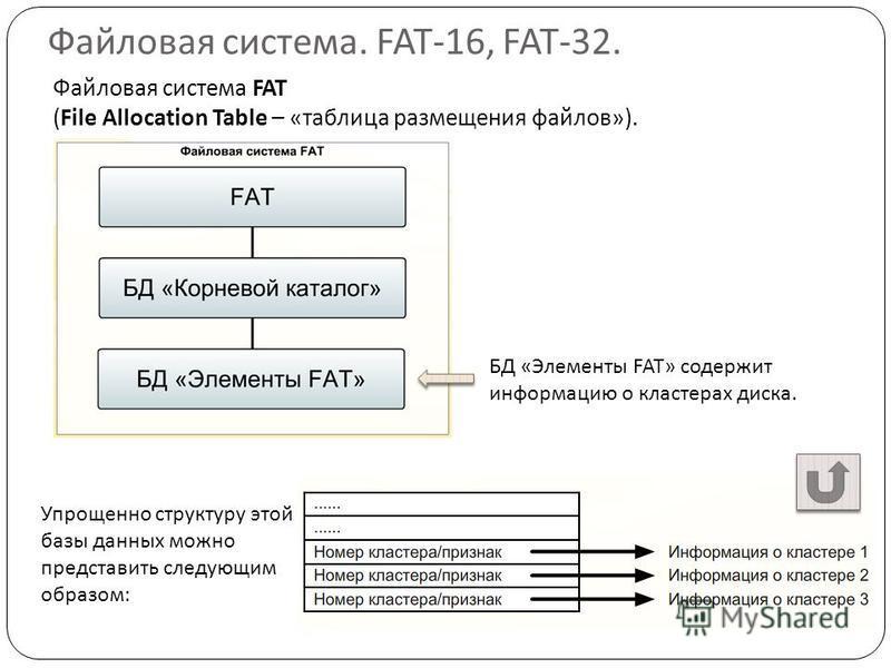 Файловая система. FAT-16, FAT-32. Файловая система FAT (File Allocation Table – «таблица размещения файлов»). БД «Элементы FAT» содержит информацию о кластерах диска. Упрощенно структуру этой базы данных можно представить следующим образом: