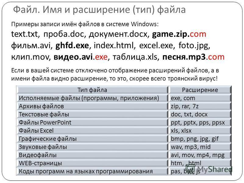 Примеры записи имён файлов в системе Windows: text.txt, проба.doc, документ.docx, game.zip.com фильм.avi, ghfd.exe, index.html, excel.exe, foto.jpg, клип.mov, видео.avi.exe, таблица.xls, песня.mp3. com Если в вашей системе отключено отображение расши