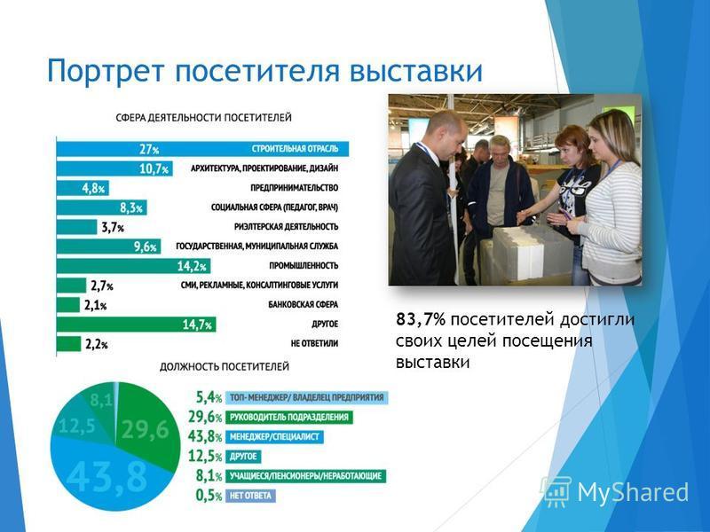 Портрет посетителя выставки 83,7% посетителей достигли своих целей посещения выставки