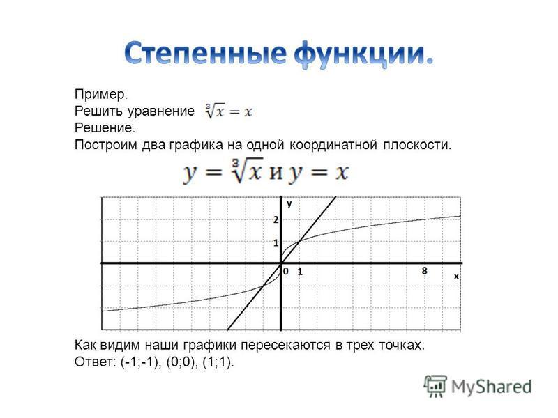 Пример. Решить уравнение Решение. Построим два графика на одной координатной плоскости. Как видим наши графики пересекаются в трех точках. Ответ: (-1;-1), (0;0), (1;1).