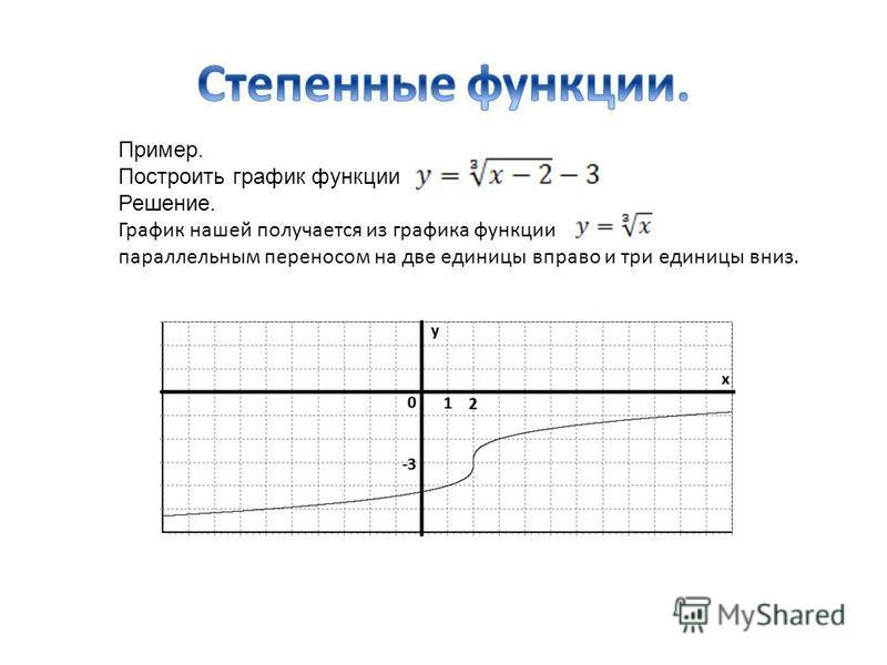 Пример. Построить график функции Решение. График нашей получается из графика функции параллельным переносом на две единицы вправо и три единицы вниз.