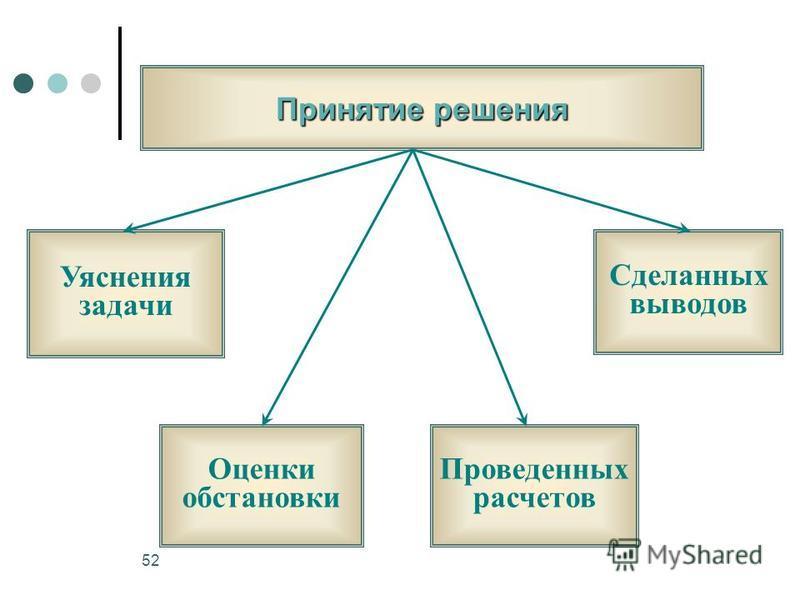 52 Принятие решения Уяснения задачи Оценки обстановки Проведенных расчетов Сделанных выводов