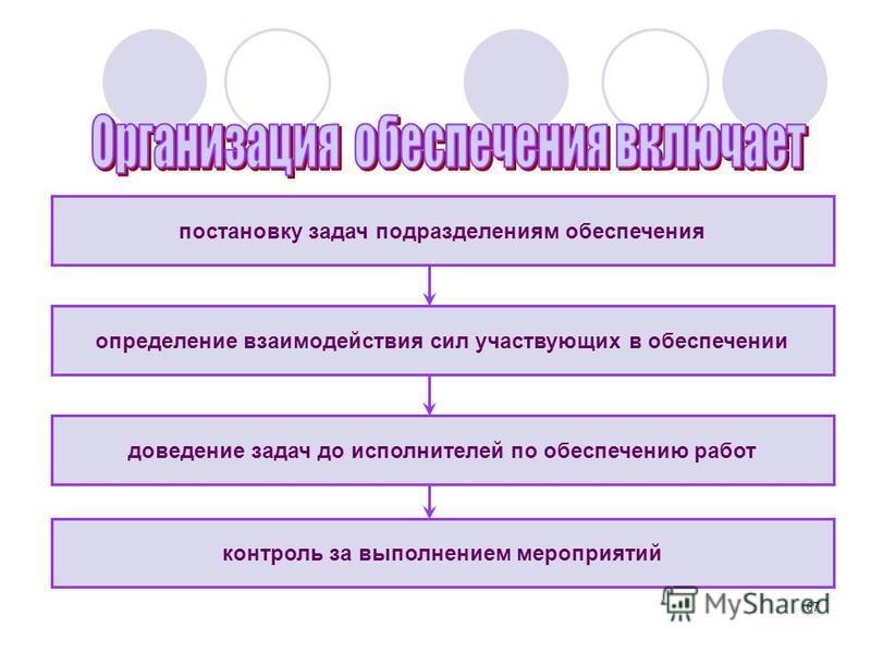 67 постановку задач подразделениям обеспечения контроль за выполнением мероприятий определение взаимодействия сил участвующих в обеспечении доведение задач до исполнителей по обеспечению работ
