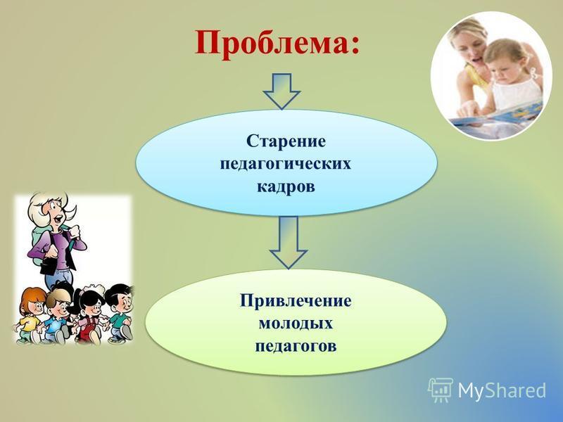 Проблема: Старение педагогических кадров Старение педагогических кадров Привлечение молодых педагогов Привлечение молодых педагогов