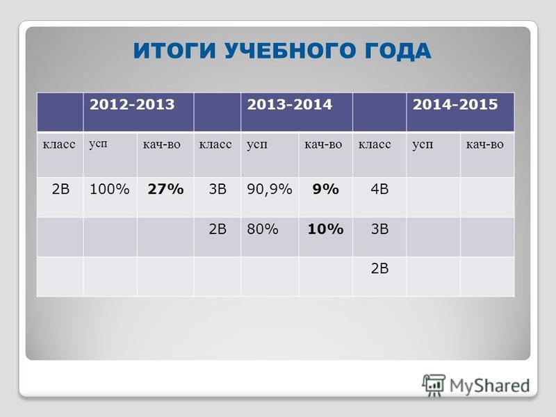 ИТОГИ УЧЕБНОГО ГОДА 2012-20132013-20142014-2015 класс суп кач-вокласссупкач-вокласссупкач-во 2В100%27%3В90,9%9%4В 2В80%10%3В 2В